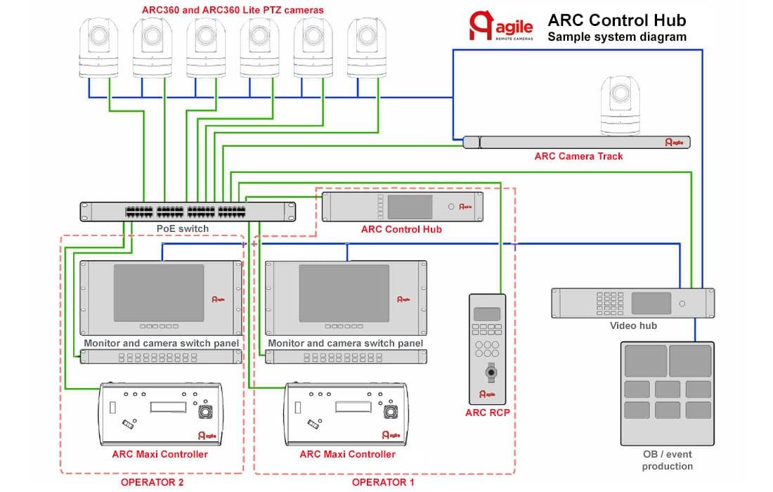 Agile Remote Cameras New Arc Control Hub And Ippoe Camera Interface
